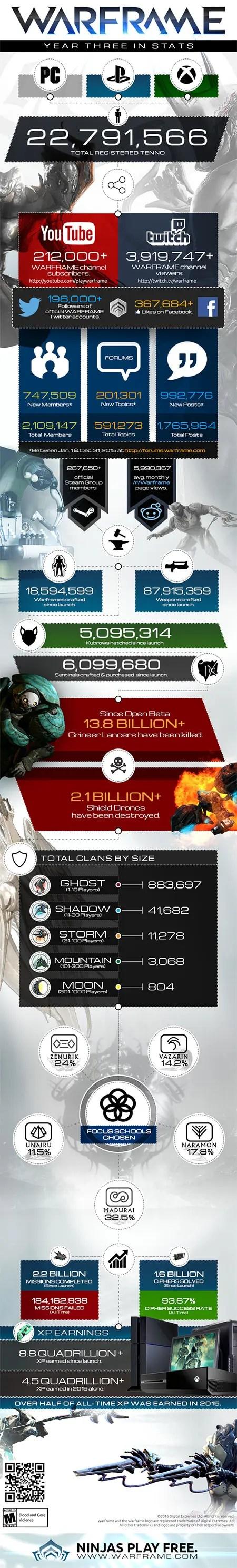 warframe-infographic-year-three