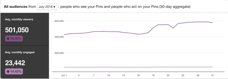 Pinterest Explained: Pinterest Monthly Viewers and Engaged July 2018