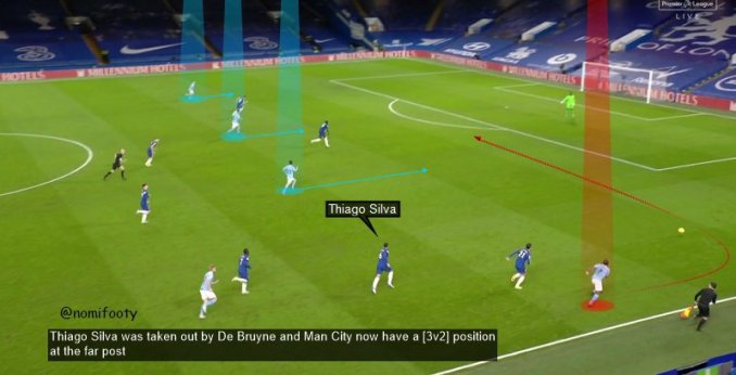 Tactical Loopholes Foxes Can Penetrate in Chelsea vs Leicester match 7
