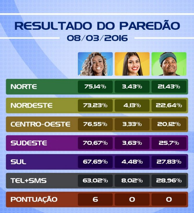 Resultado da votação pelas regiões do Brasil, SMS e telefone (Foto: Gshow)