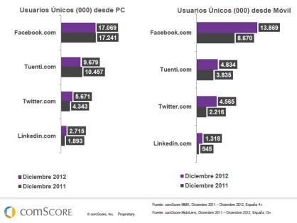 Incremento de Redes Sociales en Móviles