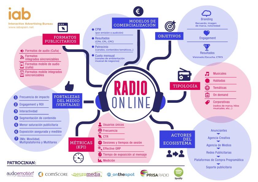 Infografía Radio On Line IAB