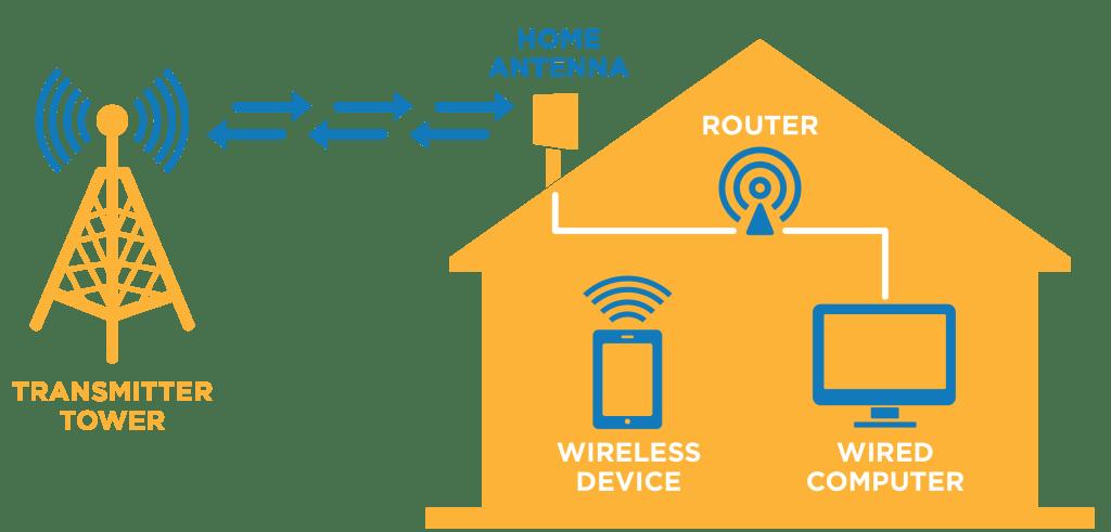 SonicNet-Fixed-Point-High-Speed-Wireless-Internet