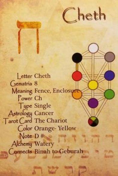 Cheth Gematria Letter 8--tarot-dawn