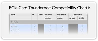 PCIe Card Thunderbolt Compatibility Chart