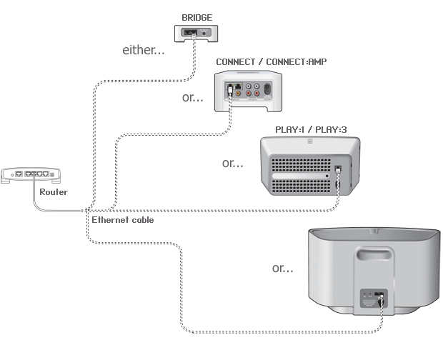 sonos system wiring diagram wiring diagram review sonos system for wireless multiroom audio