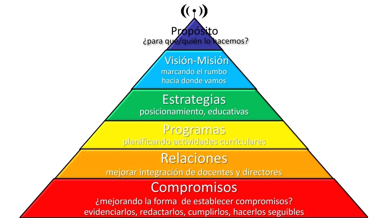 piramide-escuela