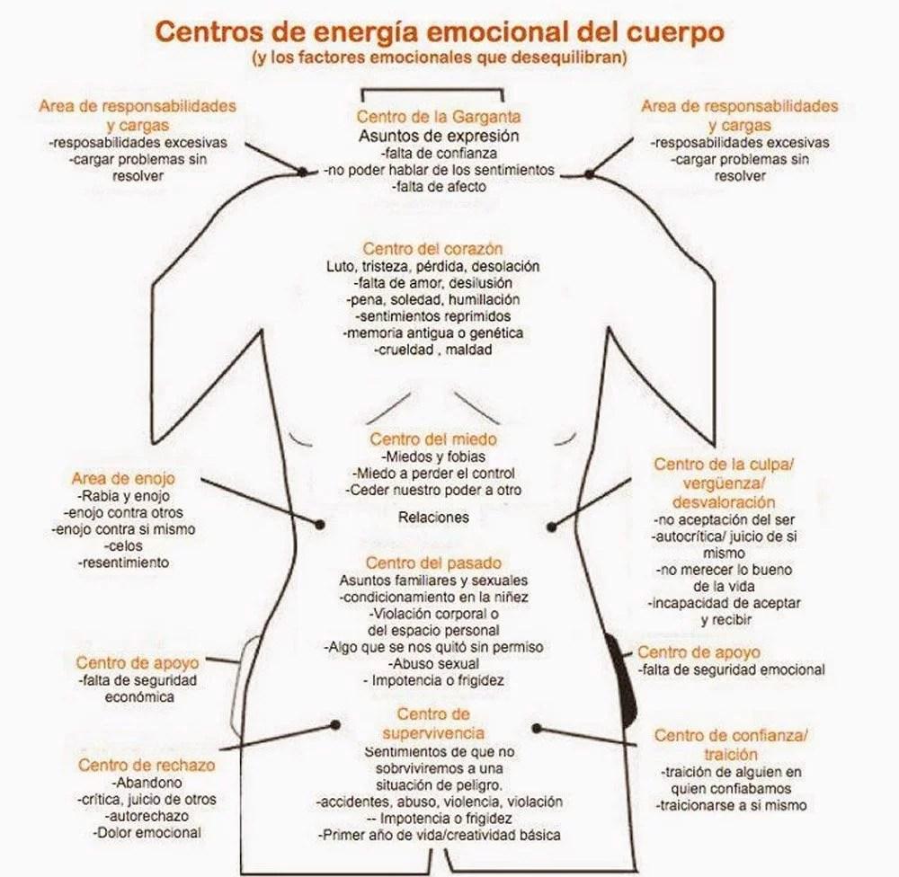 emociones y enefermnedades