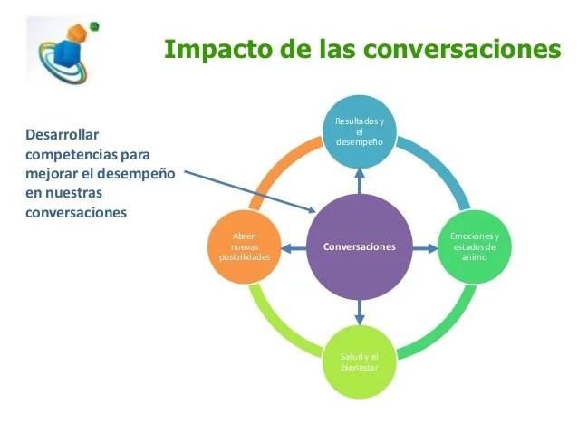 impacto Conversaciones