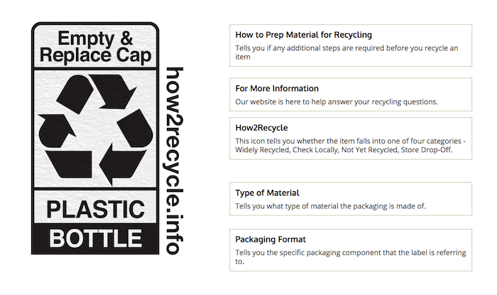 How to Read a Simple Recycle Label