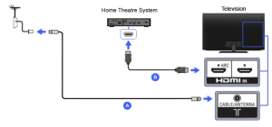 HDMI  Home Theater | BRAVIA TV Connectivity Guide