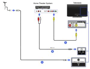 Composite  Home Theater | BRAVIA TV Connectivity Guide