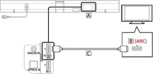 HDMI  Sound Bar | BRAVIA TV Connectivity Guide