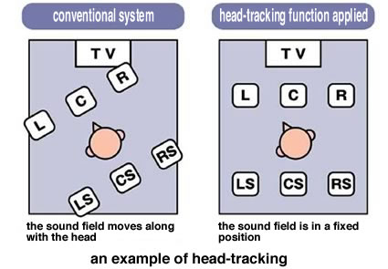 an example of head-tracking