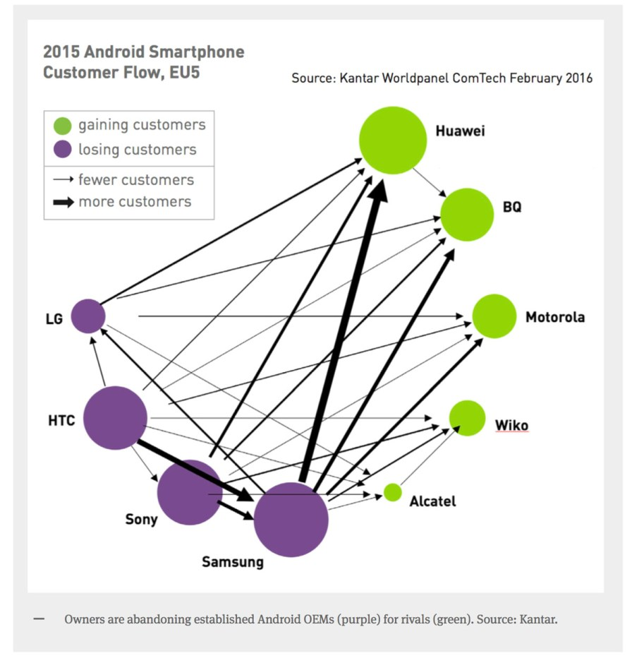 Q4 2015 Android Customer Flow