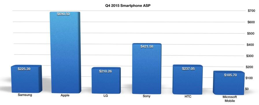 Q4 2015 Smartphone ASP
