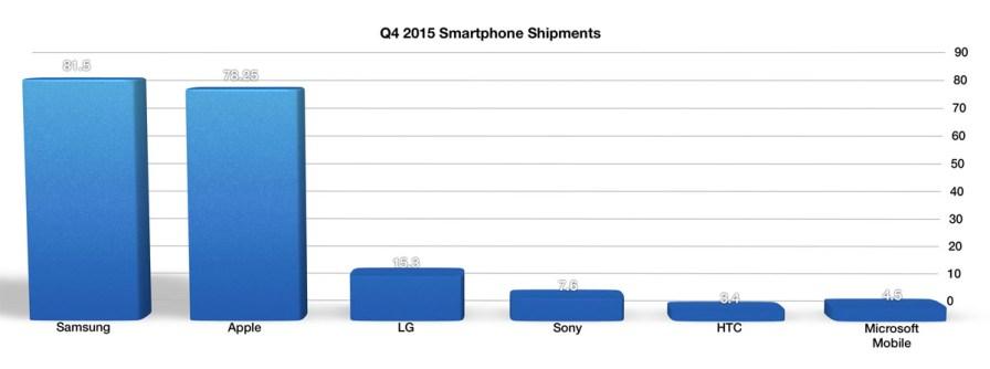 Q4 2015 Smartphone Shipments