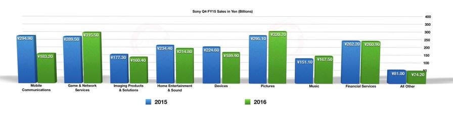 Sony Q1 2016 - Q4 FY2015 Sales in Yen (Billions)