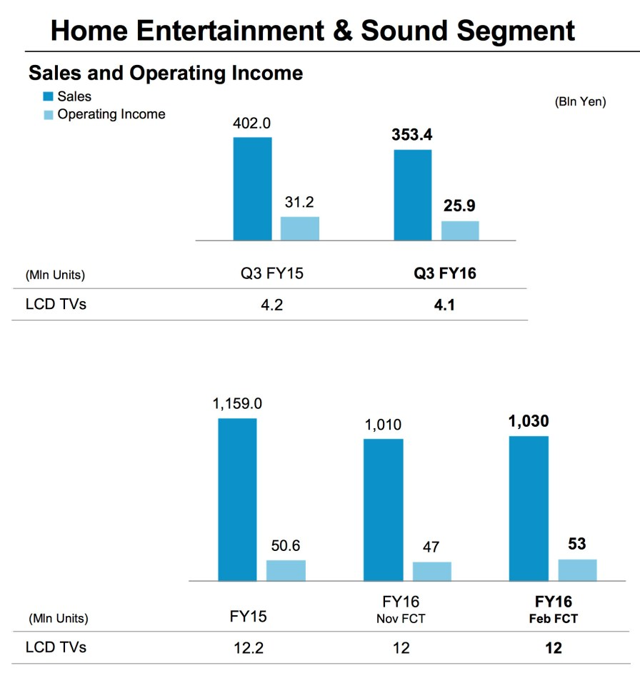 Sony_Q3_FY2016_Home_Entertainment_And_Sound