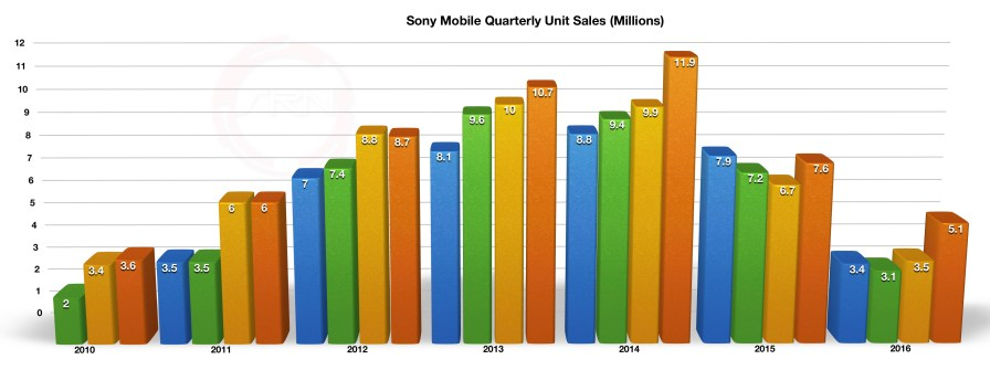 Sony_Q3_FY2016_Mobile_1