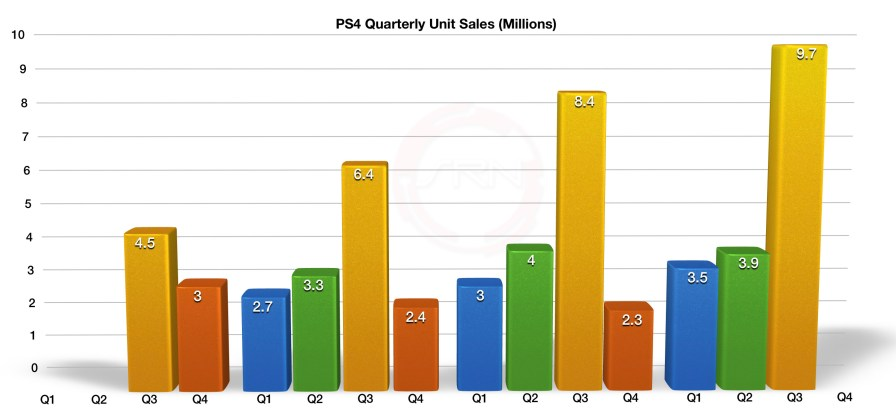 Sony_Q3_FY2016_PS4_Total_Sales