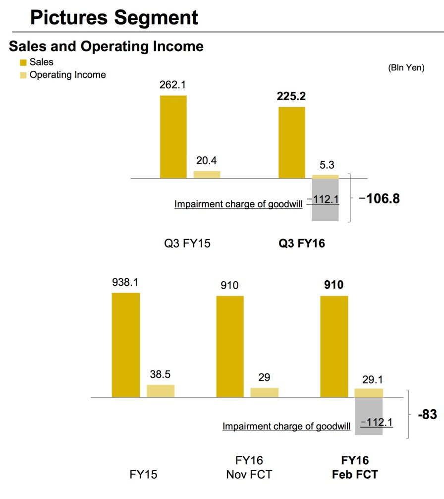Sony_Q3_FY2016_Pictures