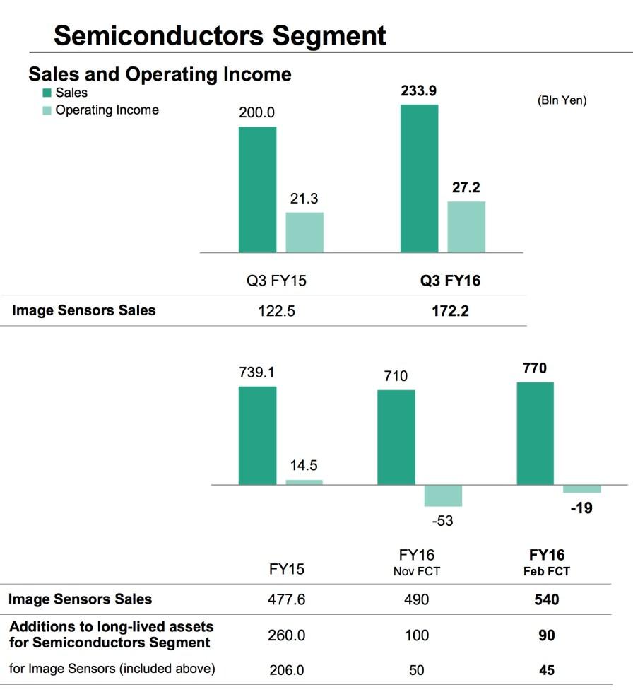 Sony_Q3_FY2016_Semiconductors