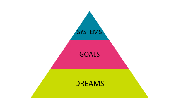 Dreams, Goals And Systems