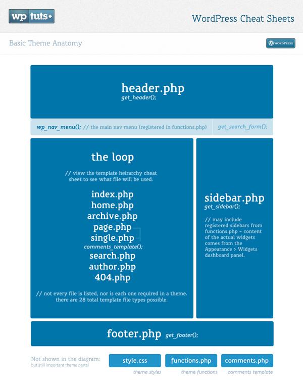 WordPress Anatomy - Cheat Sheet