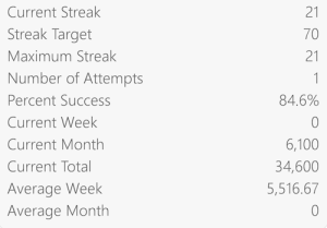 HabitBull - Stats