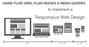 Responsive Web Design using Fluid Grid, Fluid Images and Media Queries
