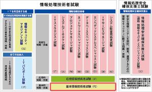 基本情報技術者試験を6回受験した経験から語る役立ち情報