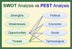 SWOT-Analysis-vs-PEST-Analysis