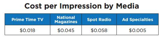 Comparison of cost per impression of different marketing media