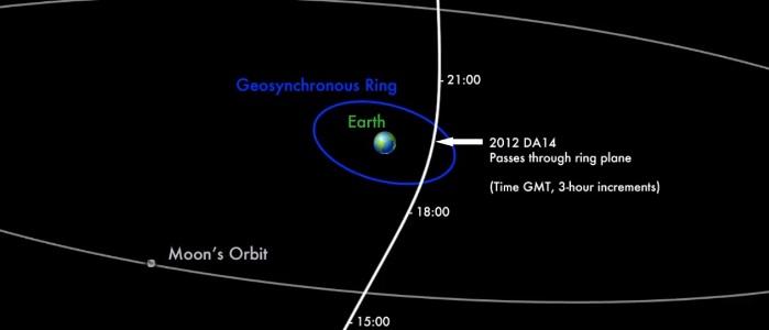 2012 DA14 orbita
