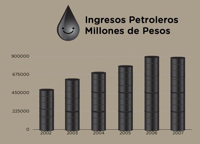 ingresos petroleros sopitas