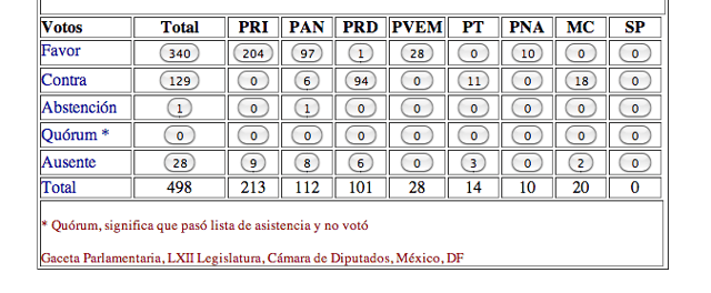 Votacion-Diputados