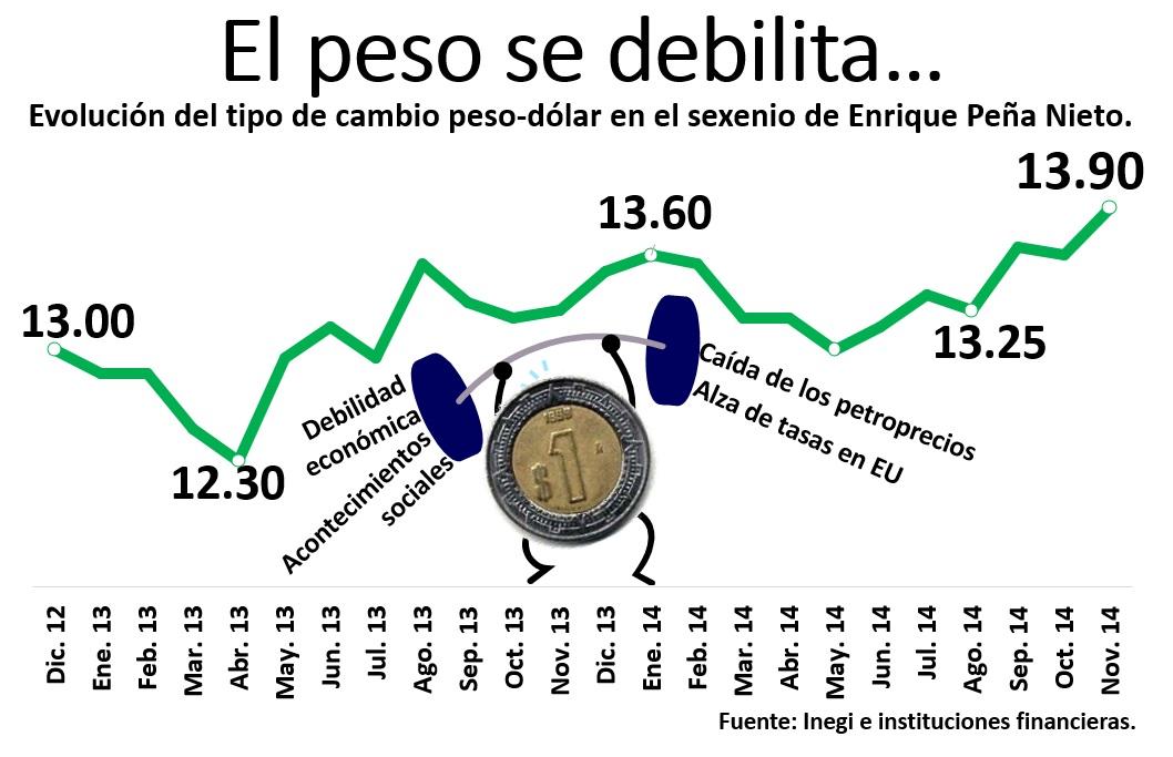 Historico Precio del Dolar