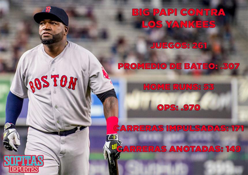 Las estadísticas de David Ortiz contra los Yankees