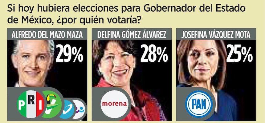 Encuesta de Reforma revela que los candidatos por el Edomex están empatados