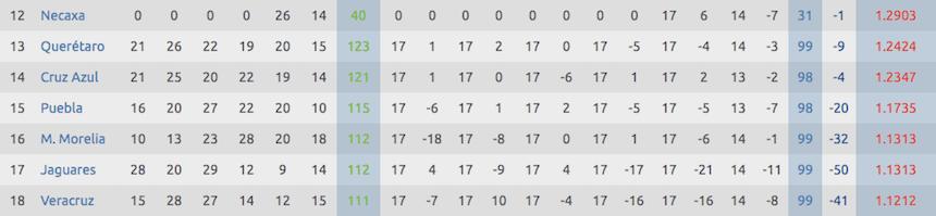 Tabla de descenso en la Liga MX
