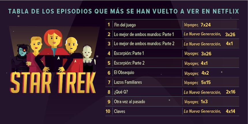Infografía - Episodios vistos de Star Trek