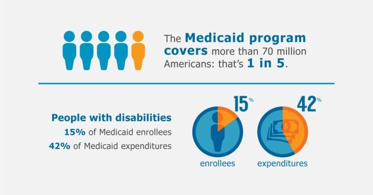 Qué es Medicaid