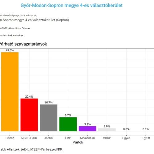 Mutatjuk a statisztikát, hogy mi az állás jelenleg a pártok jelöltversenyében Sopronban