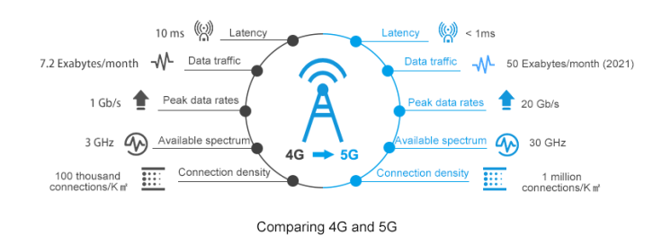 Difference Between 4G And 5G Network | Sopto