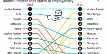 sorapedia-employability-state-wise