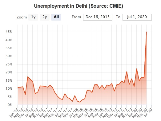 Delhi's Unemployment rate Increased from 1.6% To 44.90% in Two Years