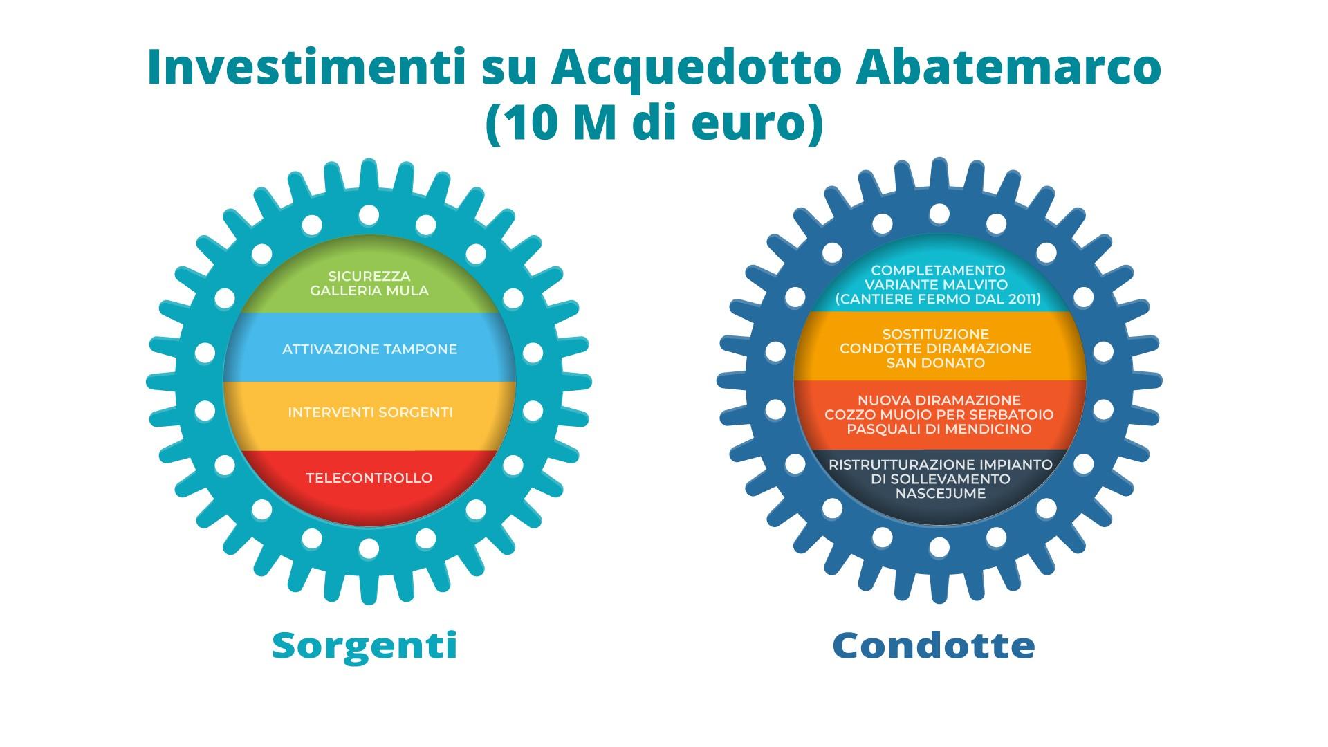 null servizio idrico integrato calabria Servizio Idrico Integrato Abatemarco piano investimenti2