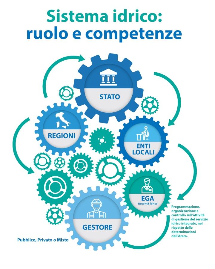 Ruolo-e-competenze_mobile servizio idrico integrato calabria Le competenze del servizio idrico integrato Ruolo e competenze mobile