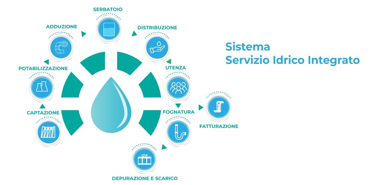 servizio-idrico-integrato servizio idrico integrato calabria Servizio Idrico Integrato sistema servizio idrico